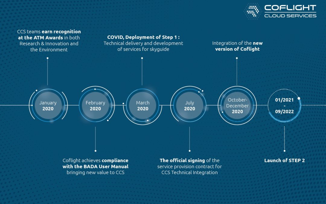 Development, deployment, COVID-19, first signature: A look back at the year 2020 of CCS