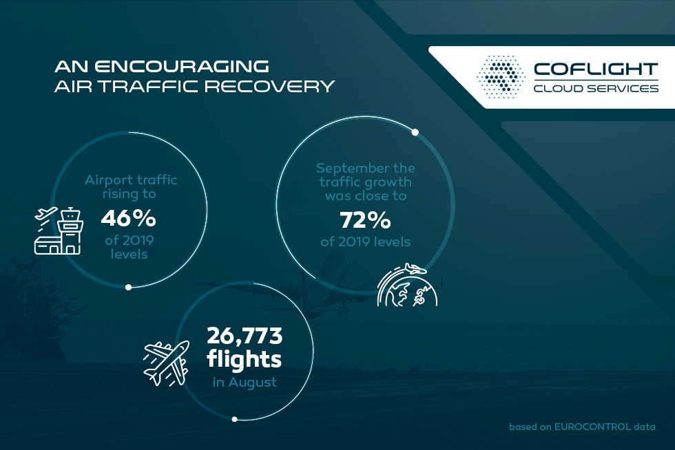 An encouraging air traffic recovery